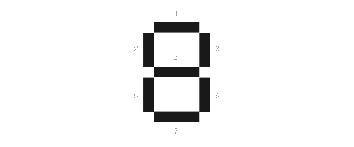 7 table cells make up one digit