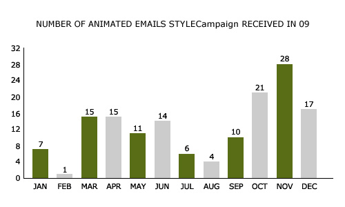 Animated Gifs in email 2009