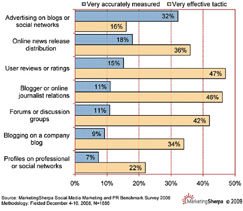 Measuring socail media tactics - Marketing Sherpa