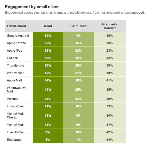 Engagement by email client