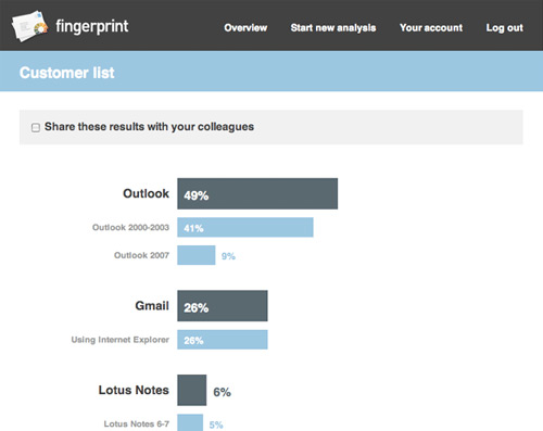 iPad stats in Fingerprint